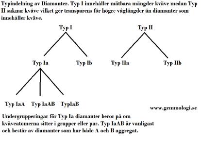 Diamanttyper. Typ I innehåller spår av kväve medan typ II inte har spår av kväve. TypIIa är de allra renaste diamanterna medan TypIIb innehller spår av bor vilket ger blå färg och dessutom gör dem elektriskt ledande. TypIb diamanter har enskilda kväveatomer spridda i strukturen vilken ibland orsakar attraktiva starka gula färger. Hos typIa sitter kvävet i par eller grupper vilket är skälet till undergrupperingarna IaA och IaB. Det är viktigt att känna till typindelningar för diamanter då det kan ge ovärdeliga ledtrådar till om en diamant är naturlig, syntetisk eller har utsatts för någon behandling för att bli mer attraktiv.