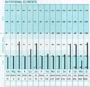 Diagram på närings mineraler