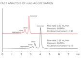 SuperSW mAb och UltraSW Aggregate