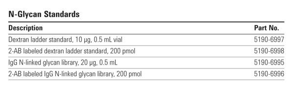 Agilent N-Glycan Standards
