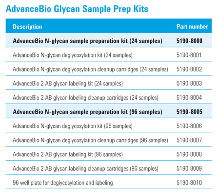 AdvanceBio Glycan Sample Prep Kits