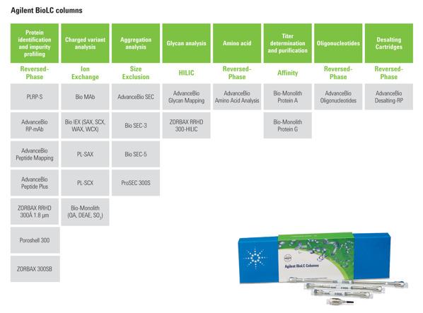 Agilent BioLC-kolonner