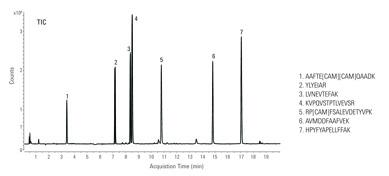 Alla AdvanceBio Plus-kolonner är kvalitetstestade med Agilents peptidstandard-mix.