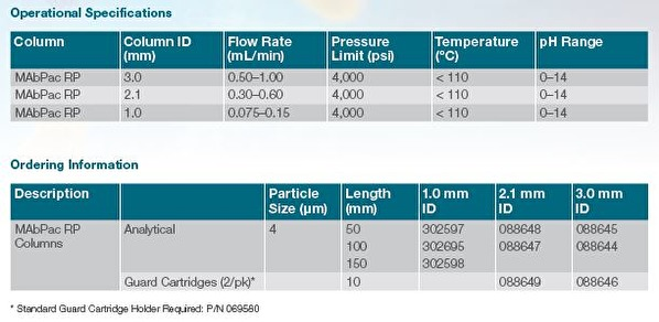 Thermo MabPac RP Operational Specifications