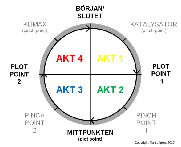 Pias cirkulära strukturmodell