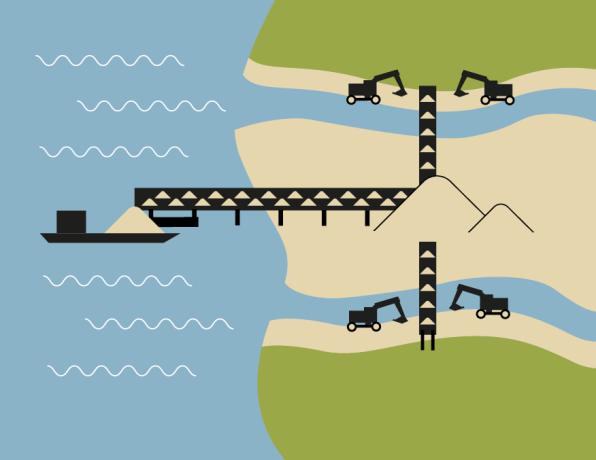 Illustration av den planerade logistiken vid sandupptagningen