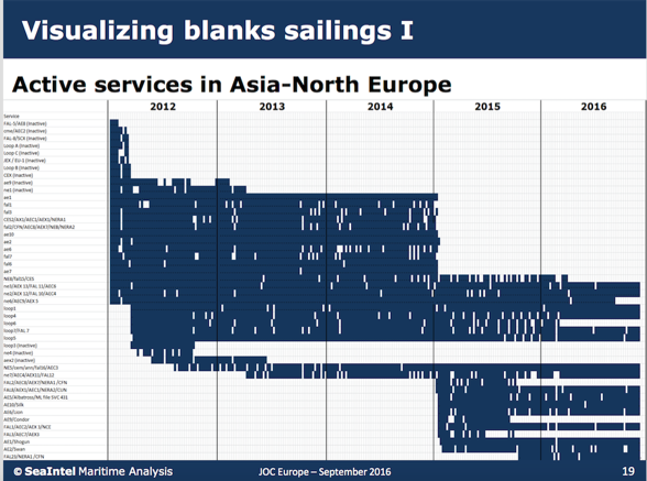 Blue bars - illustrate different services offered on one trade-lane from each carrier with X-axle scale and Y-lane is the names of each individual service offered to the market.  White bars - are the times where no sailings were performed (either because service was discontinued or blank sailing).