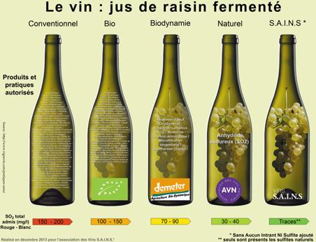 Denna bild är skapad för att visa vilka tillsatser som kan finnas i konventionellt, ekologiskt, biodynamiskt och naturligt vin. Klicka på bilden för att komma till hemsidan: http://vinsnaturels.fr/