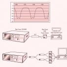 PM4 Measurement Methods for Model Validation 7.5HP