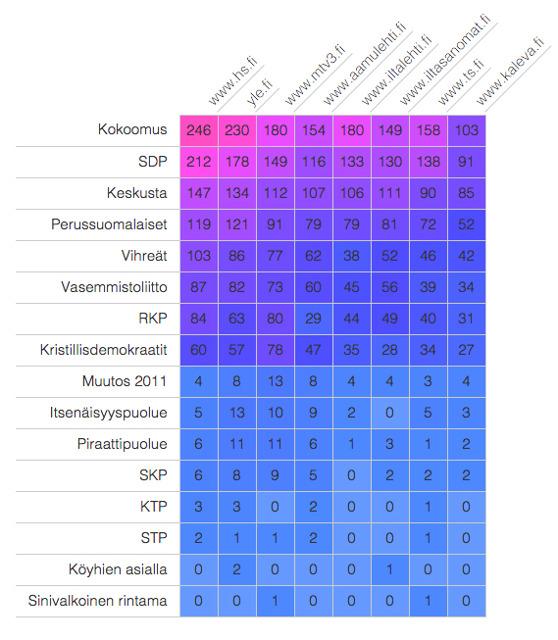Puolueiden näkyvyys eri medioissa. Kuvakaappaus Defcombin sivuilta.