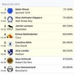 23.10 På tävling med Carolina och Don David i Eskilstuna. Nat St George på 68,43% och FEMMA :) Jippieee !