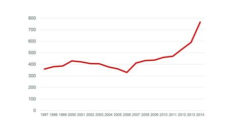 Bilden illustrerar den ökade dödligheten