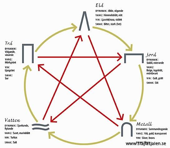Formskolan enligt de 5 djuren och de 5 elementen Stajlasjälen se