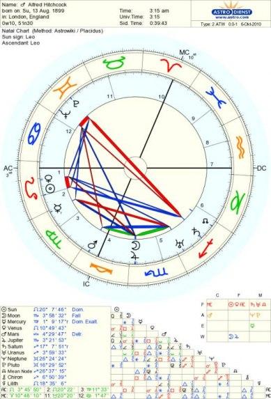 Kartan från astro.com
