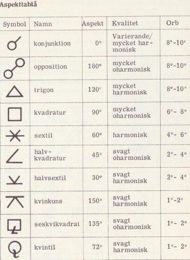 Aspekternas olika symboler.