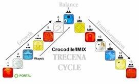 Krokodil Perioden