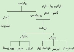 Zarathustra family tree | نسب نامه اشو زرتشت