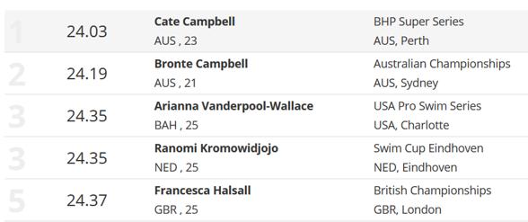 Innan dagens 50m fritt såg statistiken på 50m fritt damer uts så här - från http://www.swimvortex.com/swimming-world-rankings/