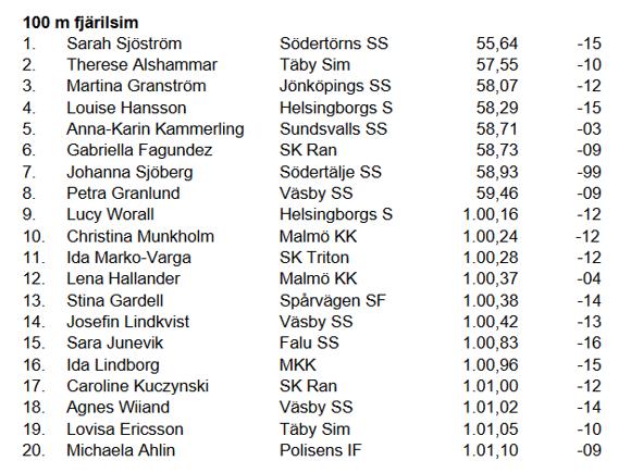 20-bästa listan Sverige genom tiderna fram till 5 augusti 2016 (notera att tre tider inte skall finnasw på listan = placering 9,10 och 17 ef´tersom de inte är svenska medborgare)