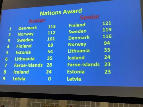 Ställningen efter dag 1 på Nordiska Mästerskapen
