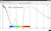 Transmissionsspektra för glasfylld rubin taget med vår VIS-NIR spektrometer. Spektroskopi av olika slag blir allt viktigare  inom gemmologin allteftersom att nya behandlingsmetoder utvecklas.