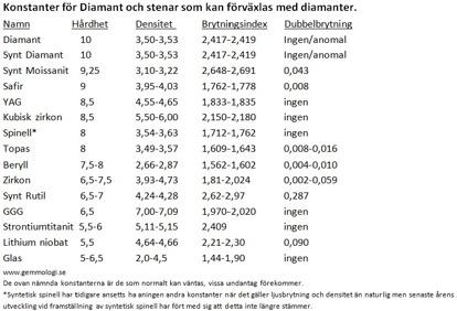Här en sammanställning av konstanter hos diamant och några av de material som kan förväxlas med diamanter.  För att skilja syntetiska diamanter från naturliga behövs tillgång till andra undersökningsmetoder än att bara mäta konstanter.