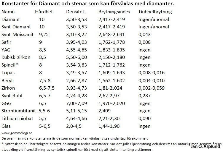 diamant kvalitet