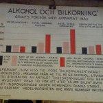 Det fanns även en information om alkoholens påverkan och inverkan!