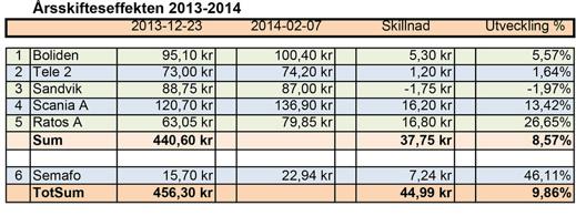 Resultate 2013-2014