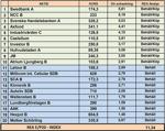 rea analys för september