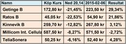Årsskifteseffekten 2014-2015