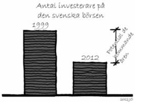 svenska, börsen, antal,