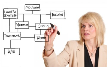 teamleader, led ditt team, vidareutbilda dig,
