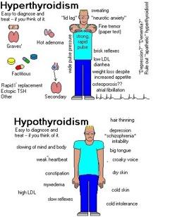 hypotyreos symptom test
