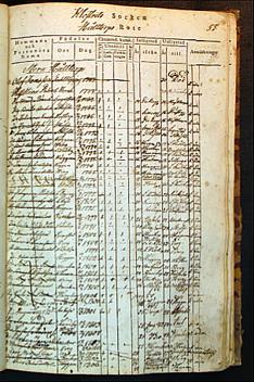 (Husförhörslängd 1815-1836 - bild med tillstånd av ArkivDigital - www.arkivdigital.se)