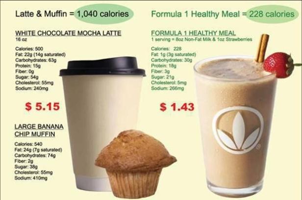 Prismässigt i Sverige kostar Latte & Muffins ca 60kr & En Shake som du gör hemma ca 20kr
