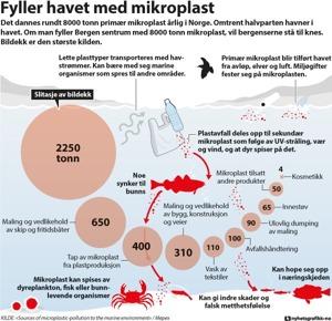 Schematisk bild över hur mikroplaster sprids till och i haven. Bilden är hämtad från Miljödirektoratet i Norges hemsida.