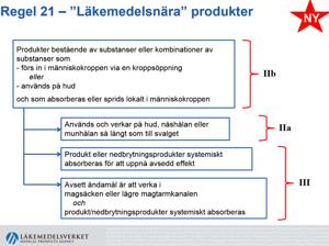 Ny CE lagstiftning. Rule 21