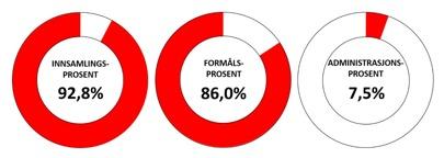 92,8 % av alle midlene Futuro Rio de Janeiro samler inn tilfaller organisasjonen. De resterende 7,2 % er kostnader vi har ved å samle inn penger.