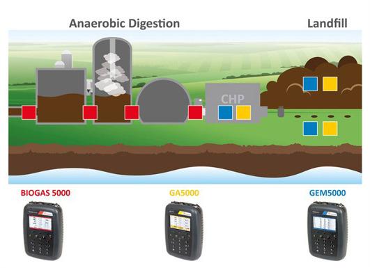 Var används gasanalysatorerna