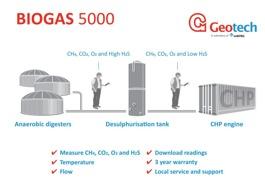 Illustration biogasanalys