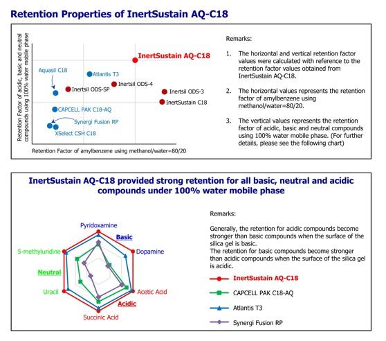 InertSustain AQ-C18