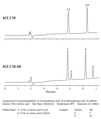 ACE C18-AR