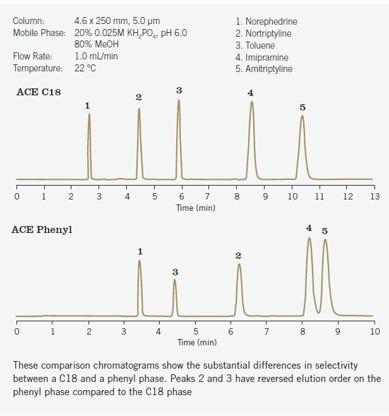 ACE Phenyl