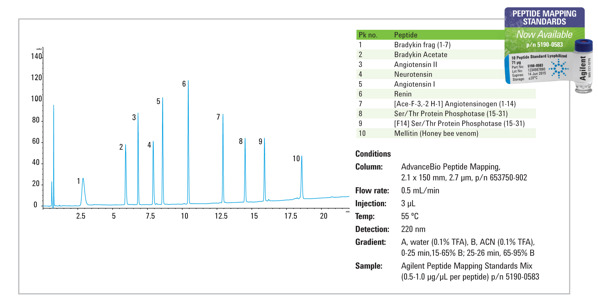 Agilent AdvanceBio Peptide Mapping Standards