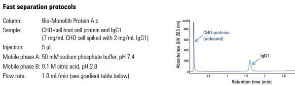 Agilent Bio-Monolith Fast Separation Protocols