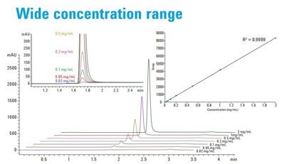 Agilent Bio-Monolith Wide Concentration Range