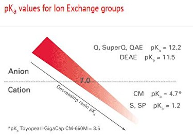 pKa values for Ion Exchange groups