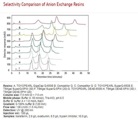 Selectivity comparison of Anion Exchange resins