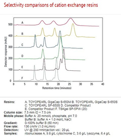 Selectivity comparisons of cation exchange resins